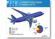 Composites release PTFE